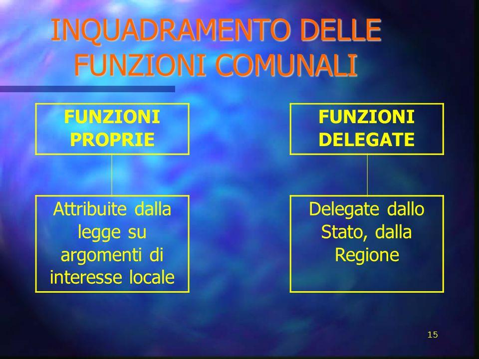 INQUADRAMENTO DELLE FUNZIONI COMUNALI FUNZIONI PROPRIE FUNZIONI DELEGATE Attribuite dalla legge su argomenti di interesse locale Delegate dallo Stato,
