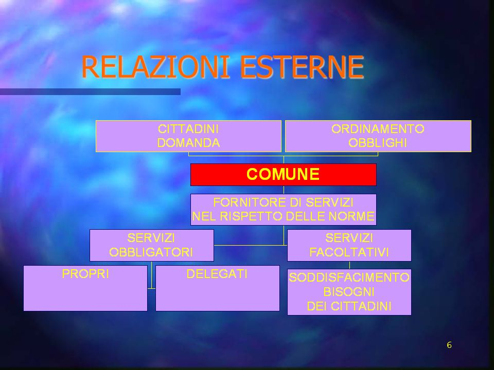 RELAZIONI ESTERNE 6