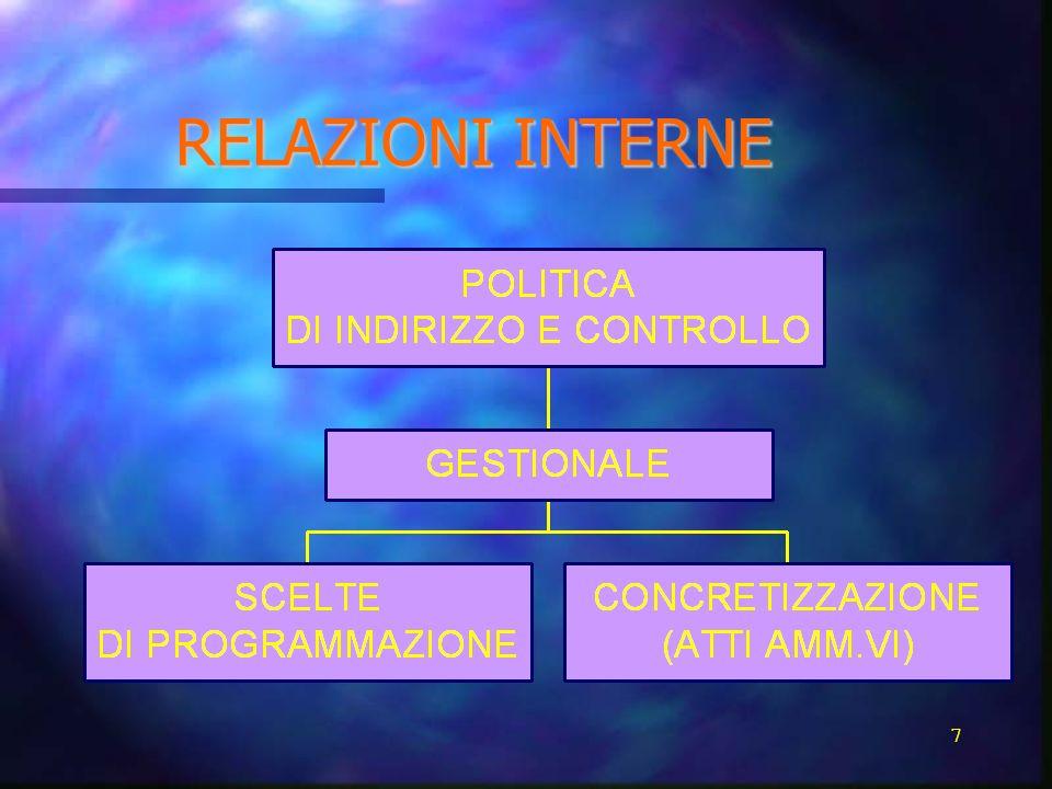 RELAZIONI INTERNE 7