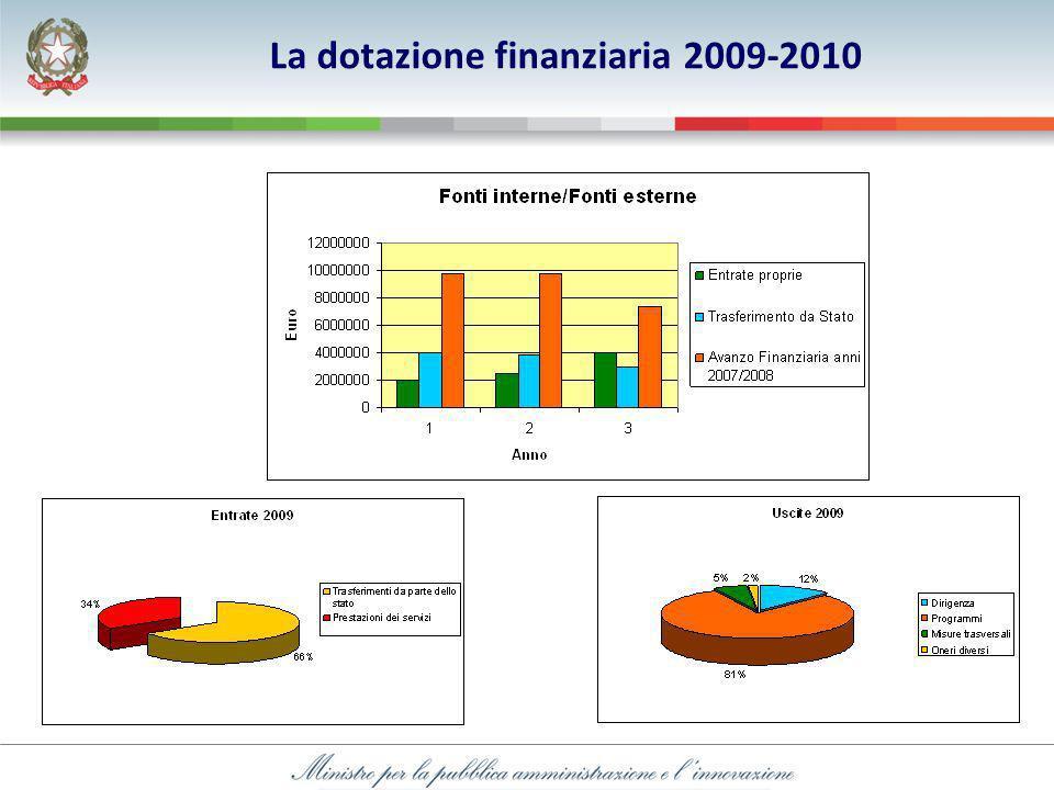 La dotazione finanziaria 2009-2010