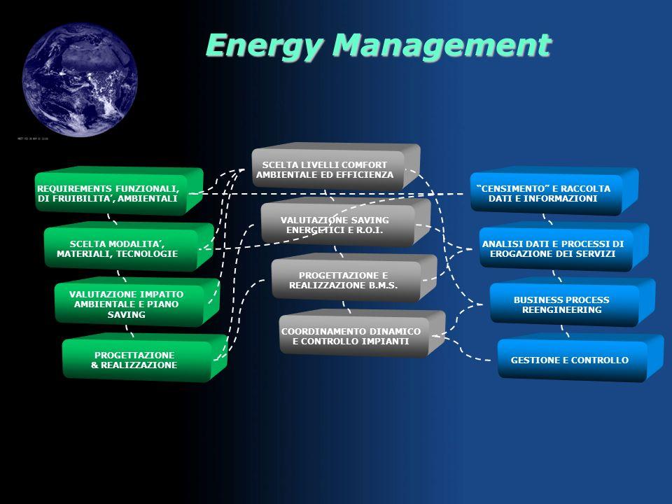 Energy Management Ingegnerizzare i processi gestionali CENSIMENTO & RACCOLTA DATI E INFORMAZIONI ANALISI DATI & PROCESSI DI EROGAZIONE DEI SERVIZI BUS