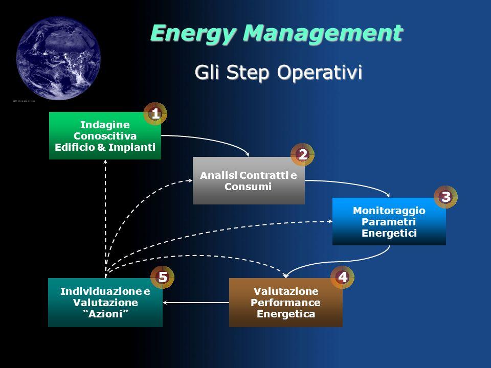 Energy Management Strutturali Gestionali Impiantistici Gli Interventi