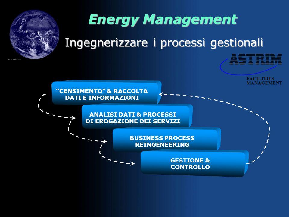 Energy Management Utilizzare tecnologie di avanguardia SCELTA LIVELLI DI COMFORT AMBIENTALE ED EFFICIENZA VALUTAZIONE SAVING ENERGETICI E R.O.I PROGET