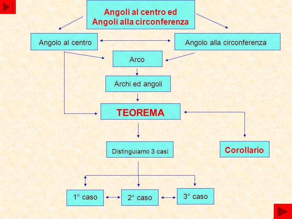 Angoli al centro ed Angoli alla circonferenza Angolo al centroAngolo alla circonferenza Arco Archi ed angoli TEOREMA Corollario Distinguiamo 3 casi 1°