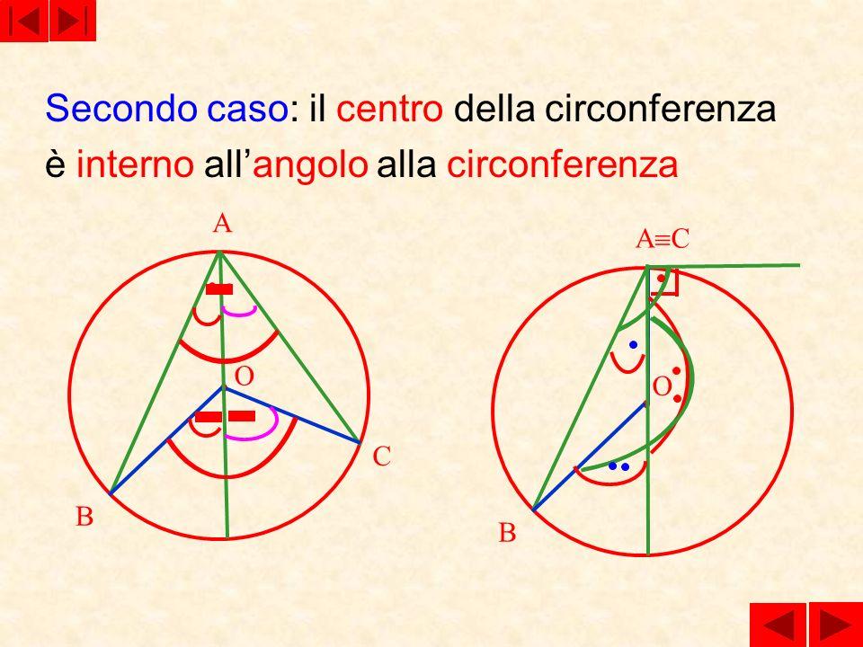 Secondo caso: il centro della circonferenza è interno allangolo alla circonferenza A B C O A C B O