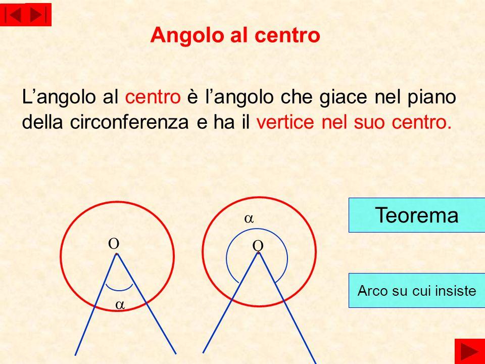 Langolo al centro è langolo che giace nel piano della circonferenza e ha il vertice nel suo centro. Angolo al centro O O Teorema Arco su cui insiste