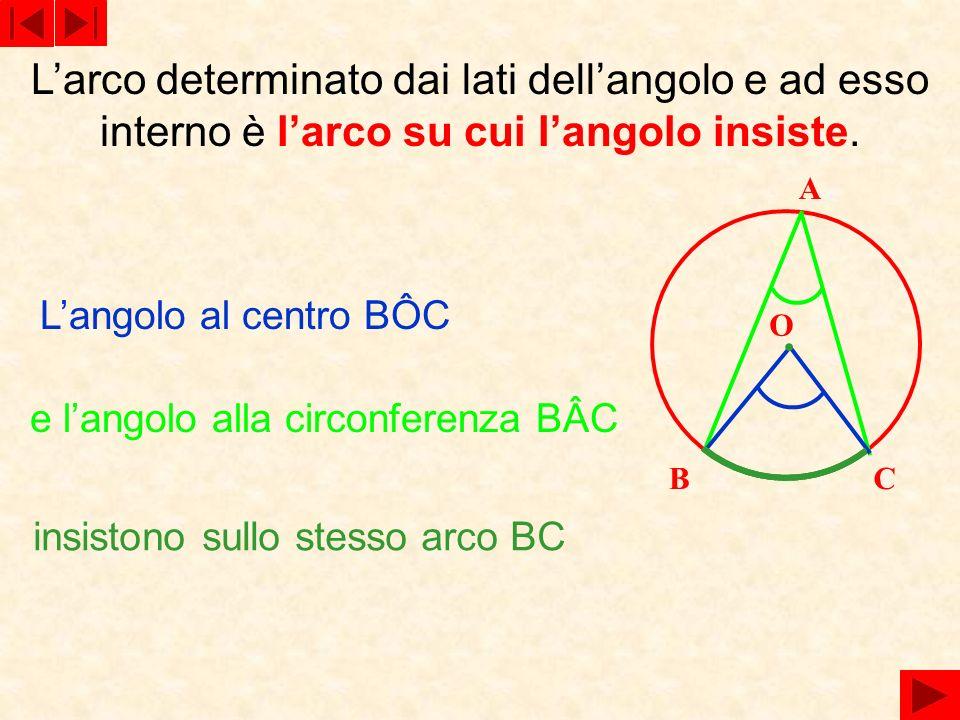 Larco determinato dai lati dellangolo e ad esso interno è larco su cui langolo insiste. BC A O insistono sullo stesso arco BC Langolo al centro BÔC e
