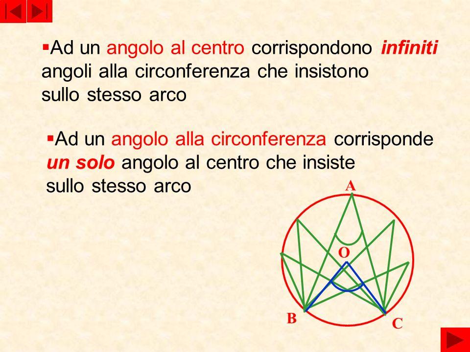 Ad un angolo al centro corrispondono infiniti angoli alla circonferenza che insistono sullo stesso arco Ad un angolo alla circonferenza corrisponde un