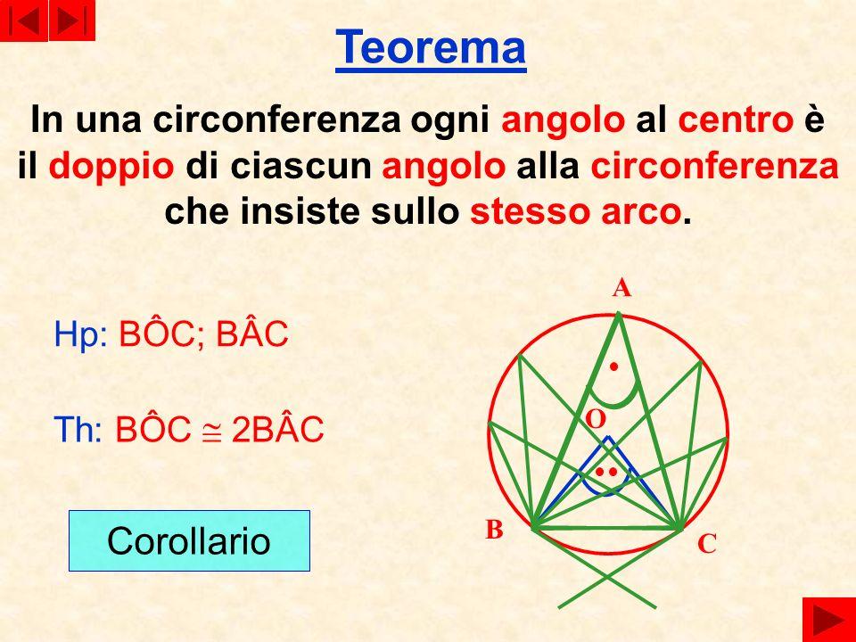 Teorema In una circonferenza ogni angolo al centro è il doppio di ciascun angolo alla circonferenza che insiste sullo stesso arco. Hp: BÔC; BÂC A B C