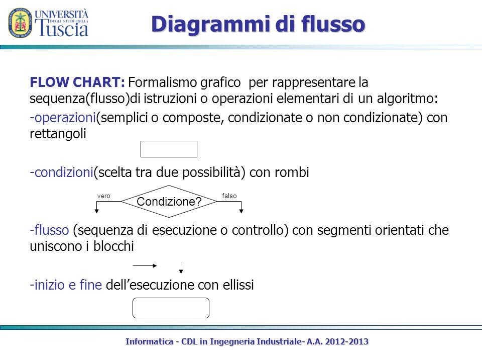 Diagrammi di flusso FLOW CHART: Formalismo grafico per rappresentare la sequenza(flusso)di istruzioni o operazioni elementari di un algoritmo: -operazioni(semplici o composte, condizionate o non condizionate) con rettangoli -condizioni(scelta tra due possibilità) con rombi -flusso (sequenza di esecuzione o controllo) con segmenti orientati che uniscono i blocchi -inizio e fine dellesecuzione con ellissi Informatica - CDL in Ingegneria Industriale- A.A.