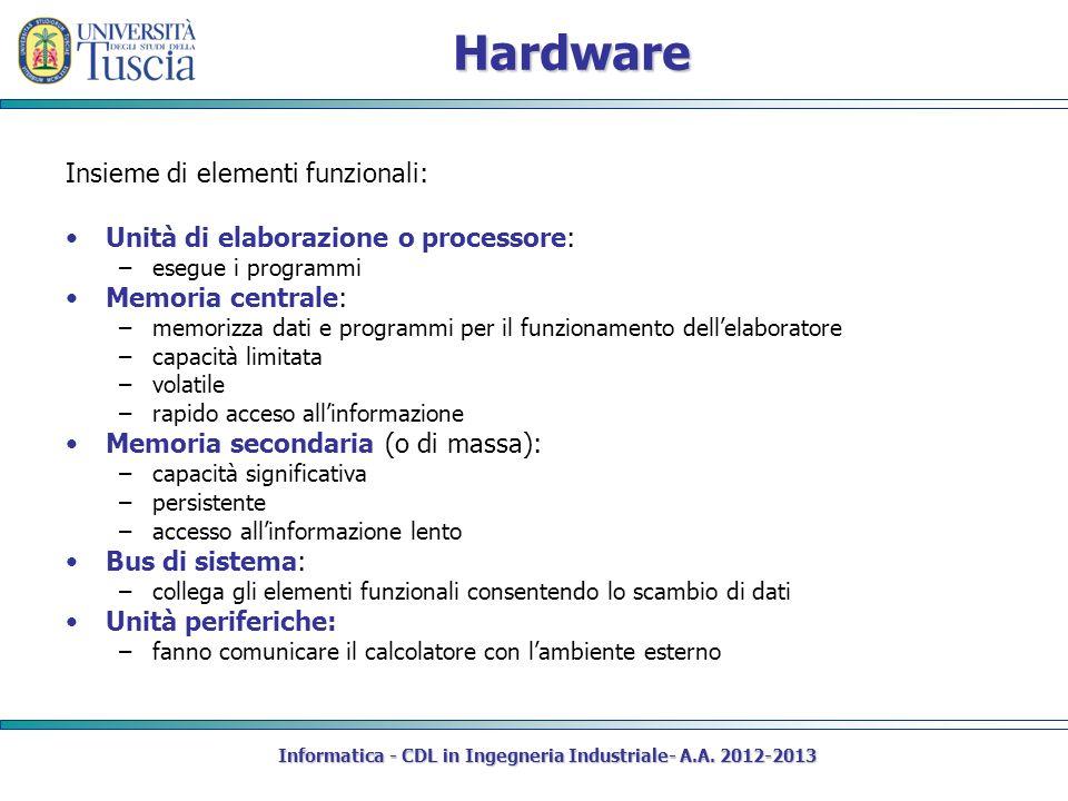 Hardware Insieme di elementi funzionali: Unità di elaborazione o processore: –esegue i programmi Memoria centrale: –memorizza dati e programmi per il