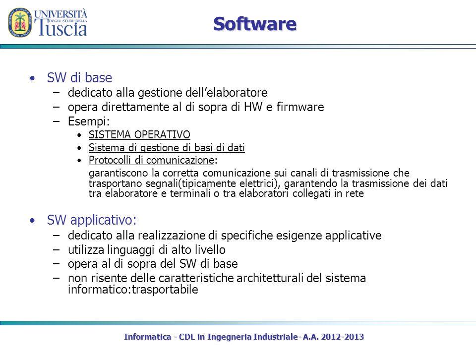 Software SW di base –dedicato alla gestione dellelaboratore –opera direttamente al di sopra di HW e firmware –Esempi: SISTEMA OPERATIVO Sistema di ges