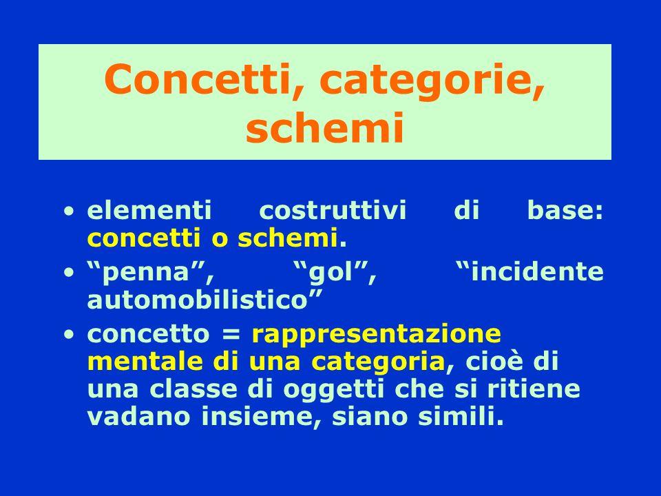 Concetti, categorie, schemi elementi costruttivi di base: concetti o schemi. penna, gol, incidente automobilistico concetto = rappresentazione mentale