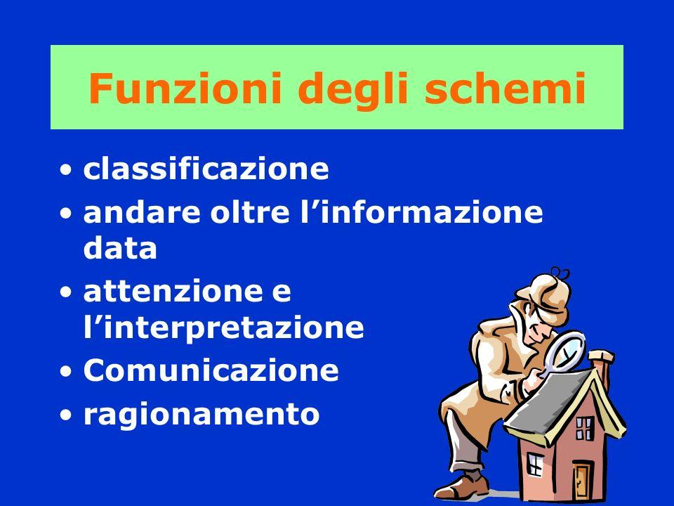 Funzioni degli schemi classificazione andare oltre linformazione data attenzione e linterpretazione Comunicazione ragionamento