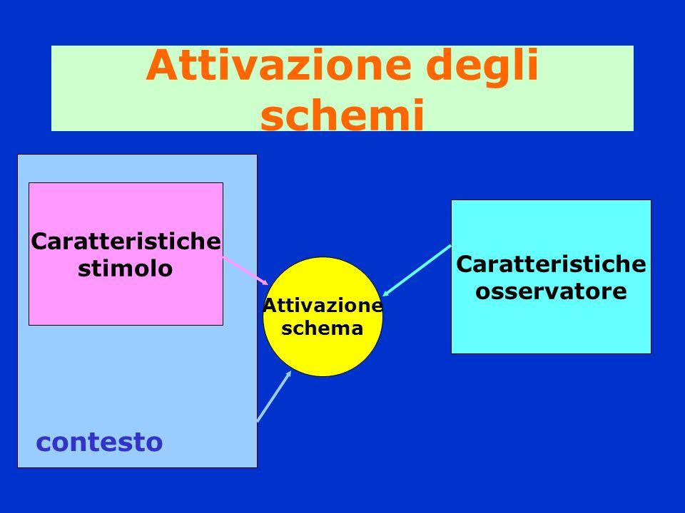 Attivazione degli schemi Attivazione schema Caratteristiche stimolo Caratteristiche osservatore contesto