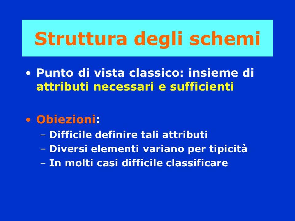 Struttura degli schemi Punto di vista classico: insieme di attributi necessari e sufficienti Obiezioni: –Difficile definire tali attributi –Diversi el