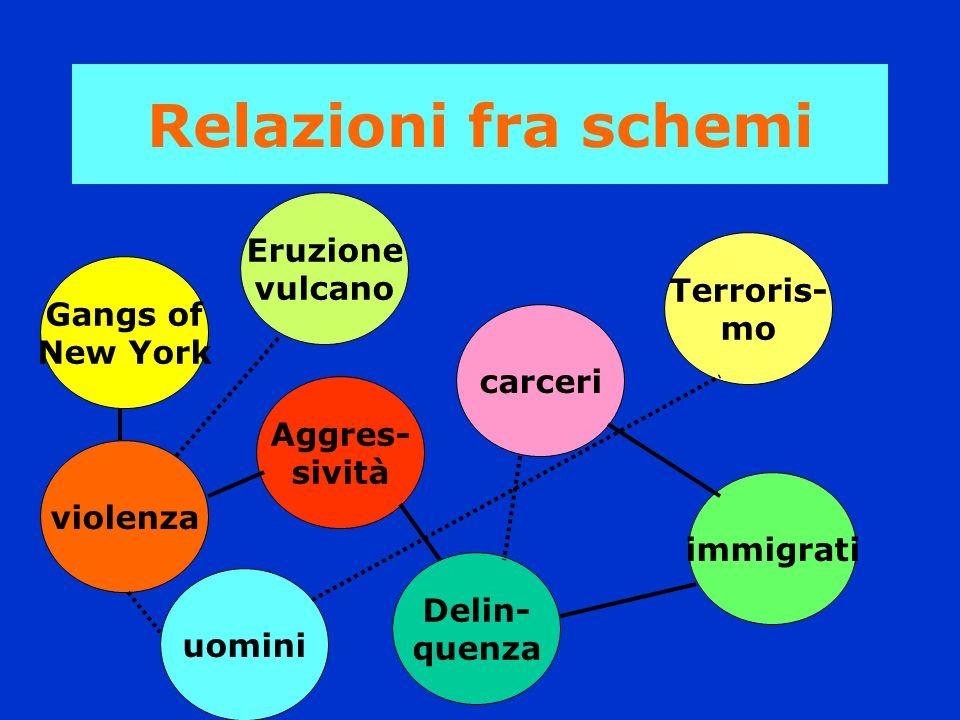 Relazioni fra schemi Aggres- sività uomini Gangs of New York Eruzione vulcano carceri Delin- quenza violenza Terroris- mo immigrati
