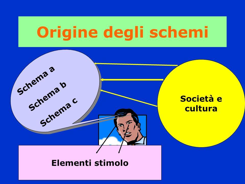 Origine degli schemi Schema a Schema b Schema c Schema a Schema b Schema c Società e cultura Elementi stimolo
