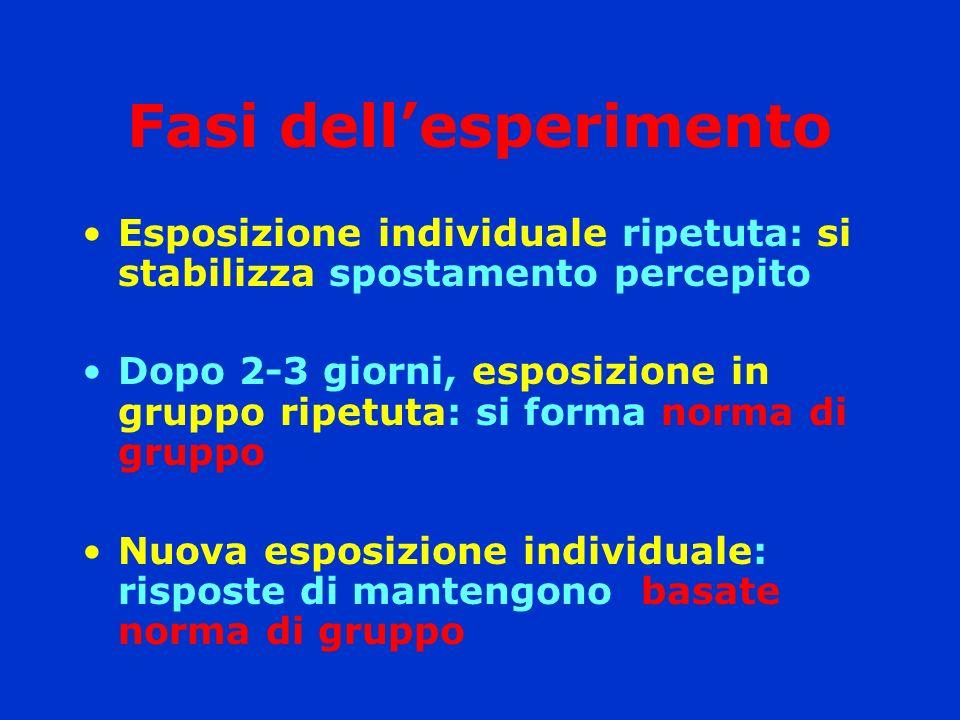 Fasi dellesperimento Esposizione individuale ripetuta: si stabilizza spostamento percepito Dopo 2-3 giorni, esposizione in gruppo ripetuta: si forma n