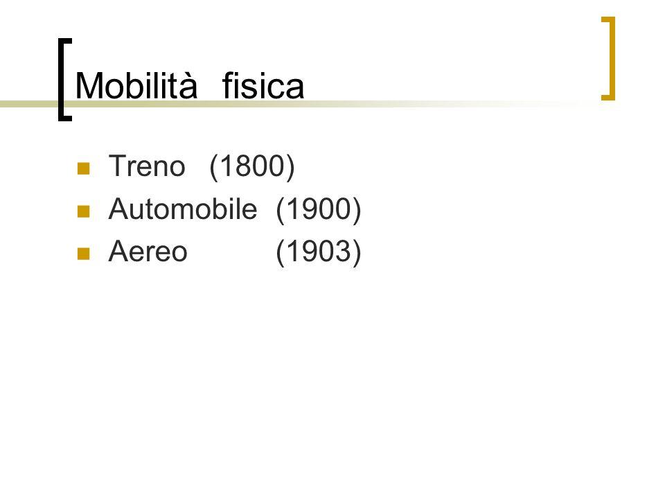 Mobilità fisica Treno (1800) Automobile(1900) Aereo(1903)