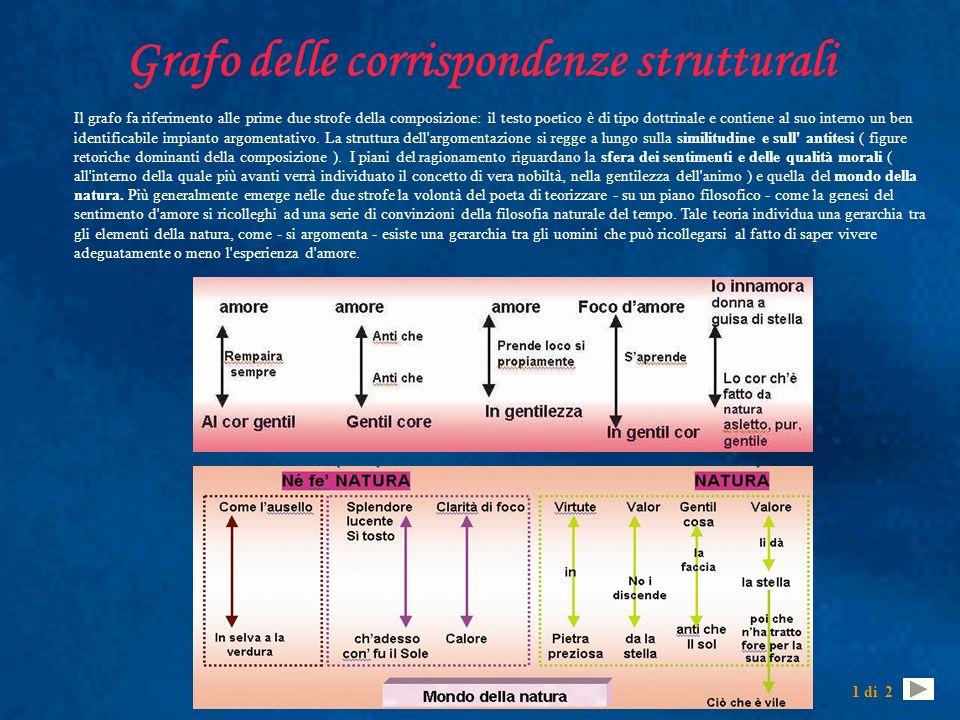 Grafo delle corrispondenze strutturali Il grafo fa riferimento alle prime due strofe della composizione: il testo poetico è di tipo dottrinale e conti