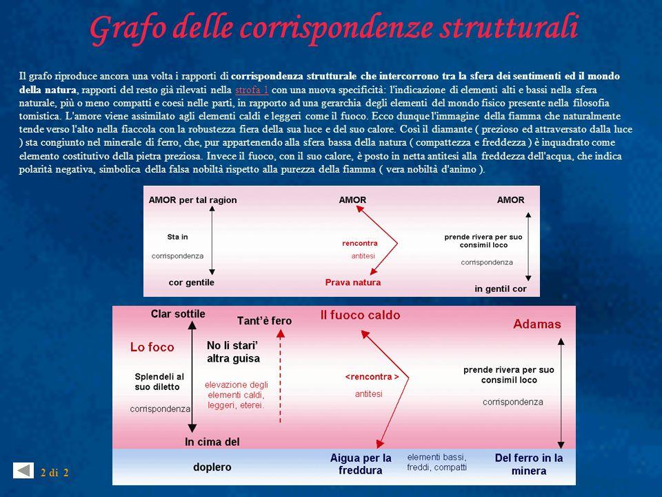 Grafo delle corrispondenze strutturali Il grafo riproduce ancora una volta i rapporti di corrispondenza strutturale che intercorrono tra la sfera dei