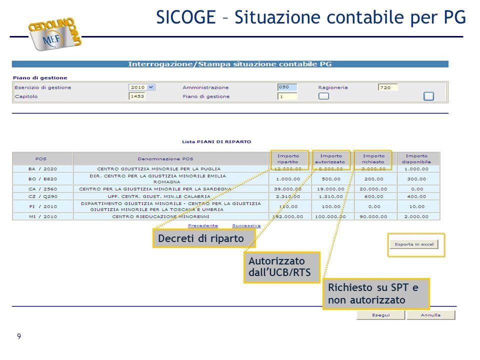 9 SICOGE – Situazione contabile per PG Decreti di riparto Autorizzato dallUCB/RTS Richiesto su SPT e non autorizzato