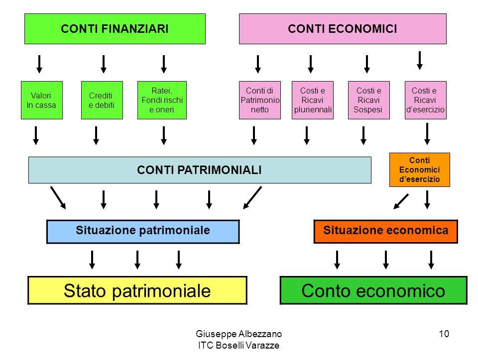 Giuseppe Albezzano ITC Boselli Varazze 10 CONTI FINANZIARICONTI ECONOMICI Valori In cassa Crediti e debiti Ratei, Fondi rischi e oneri Conti di Patrim