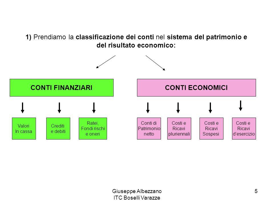 Giuseppe Albezzano ITC Boselli Varazze 6 CONTI FINANZIARICONTI ECONOMICI Valori In cassa Crediti e debiti Ratei, Fondi rischi e oneri Conti di Patrimonio netto Costi e Ricavi pluriennali Costi e Ricavi Sospesi Costi e Ricavi desercizio CONTI PATRIMONIALI Conti Economici desercizio 2) I conti finanziari e i conti economici, a loro volta, si possono riclassificare in conti patrimoniali e conti economici desercizio: