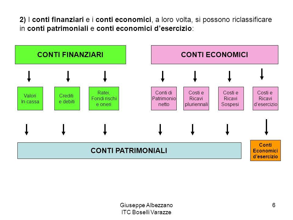 Giuseppe Albezzano ITC Boselli Varazze 6 CONTI FINANZIARICONTI ECONOMICI Valori In cassa Crediti e debiti Ratei, Fondi rischi e oneri Conti di Patrimo