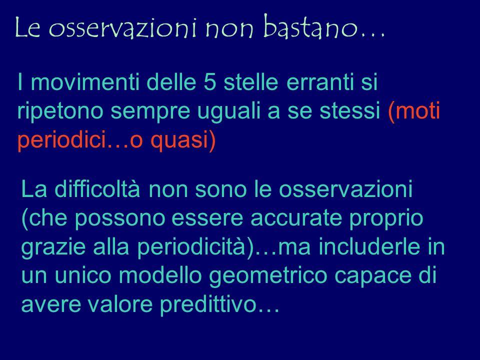 Claudio Tolomeo (150 d.C.) Riesce a rispondere a questa domanda creando un modello (in 3- D) per il moto dei 7 corpi celesti non fissi dal quale è possibile predire la posizione dei pianeti nel cielo per molti anni con un errore < 2 !!!!.