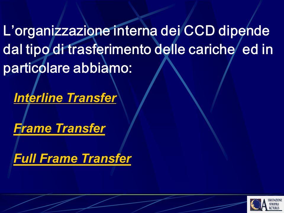 Lorganizzazione interna dei CCD dipende dal tipo di trasferimento delle cariche ed in particolare abbiamo: Interline Transfer Frame Transfer Full Fram