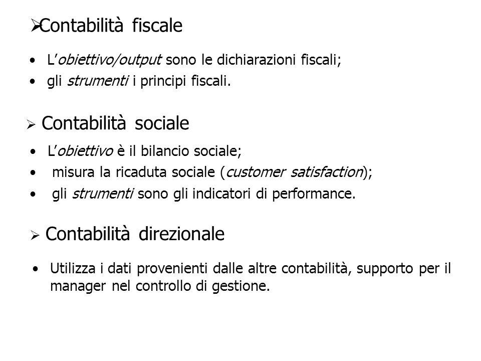 Contabilità fiscale Lobiettivo/output sono le dichiarazioni fiscali; gli strumenti i principi fiscali. Contabilità sociale Lobiettivo è il bilancio so