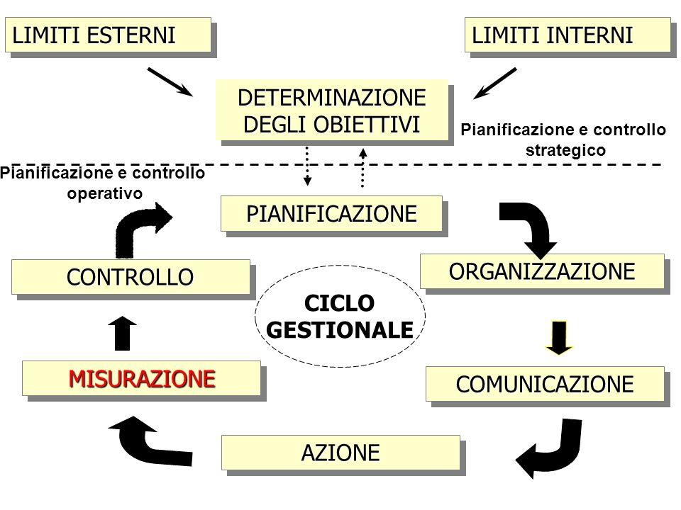 Il capitale Il capitale è condizione e strumento materiale della produzione aziendale.