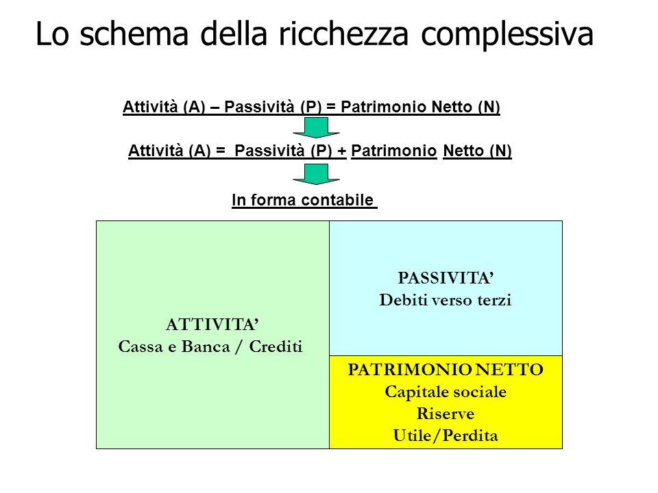 Lo schema della ricchezza complessiva ATTIVITA Cassa e Banca / Crediti PATRIMONIO NETTO Capitale sociale Riserve Utile/Perdita PASSIVITA Debiti verso