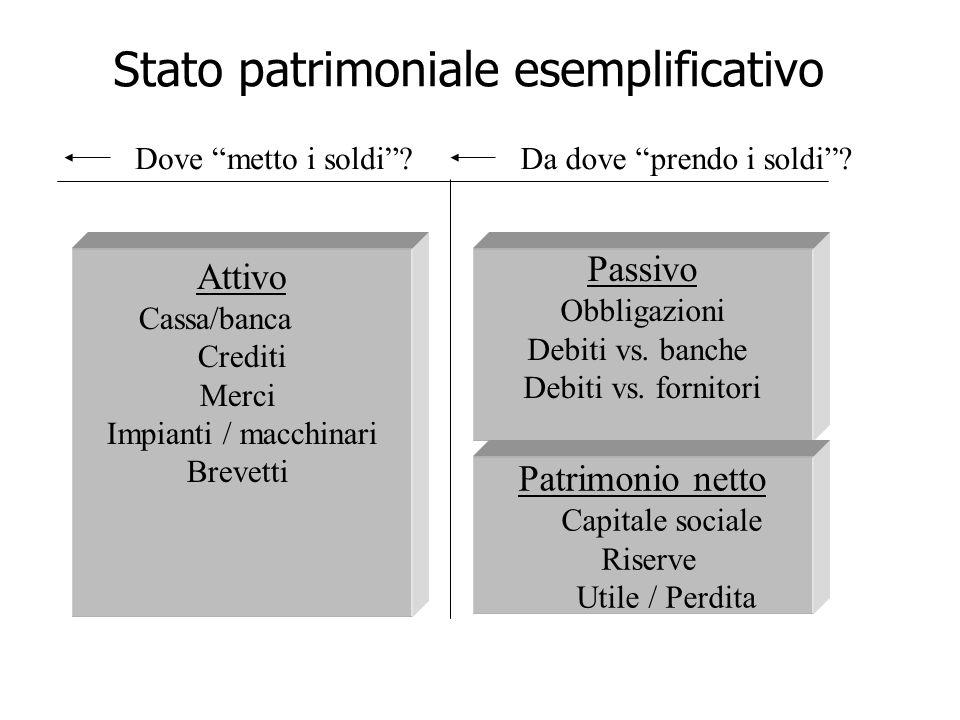 Passivo Obbligazioni Debiti vs. banche Debiti vs. fornitori Patrimonio netto Capitale sociale Riserve Utile / Perdita Attivo Cassa/banca Crediti Merci