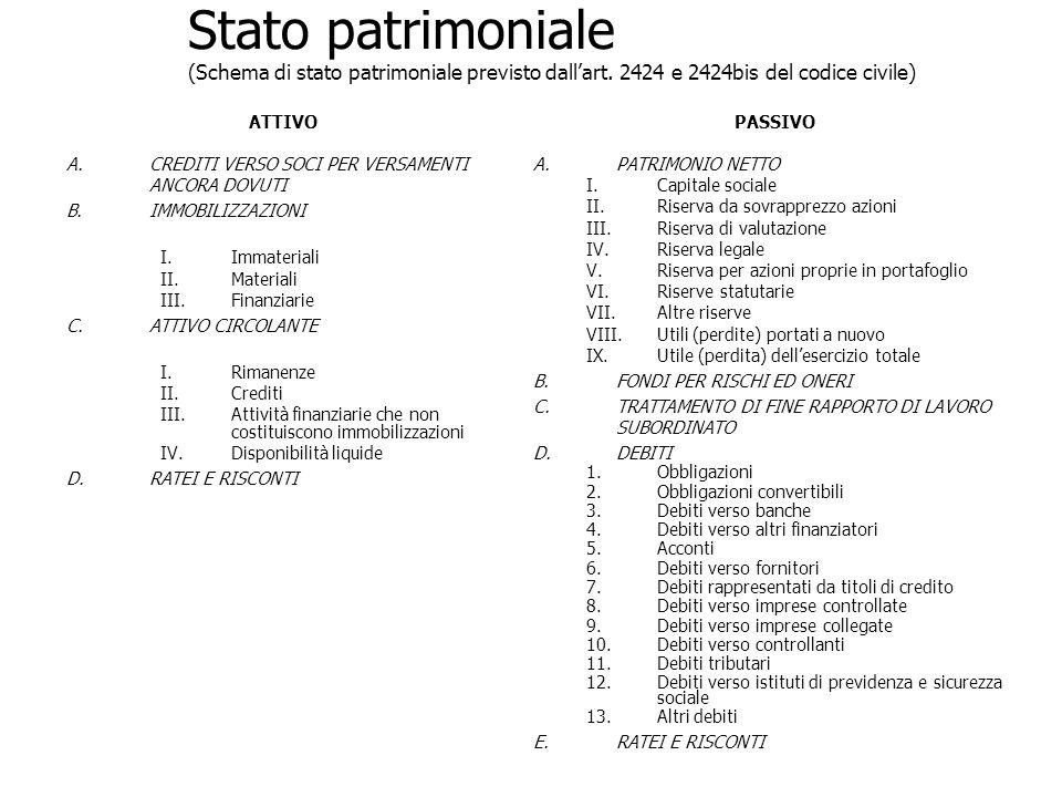 Stato patrimoniale (Schema di stato patrimoniale previsto dallart. 2424 e 2424bis del codice civile) ATTIVOPASSIVO A.CREDITI VERSO SOCI PER VERSAMENTI