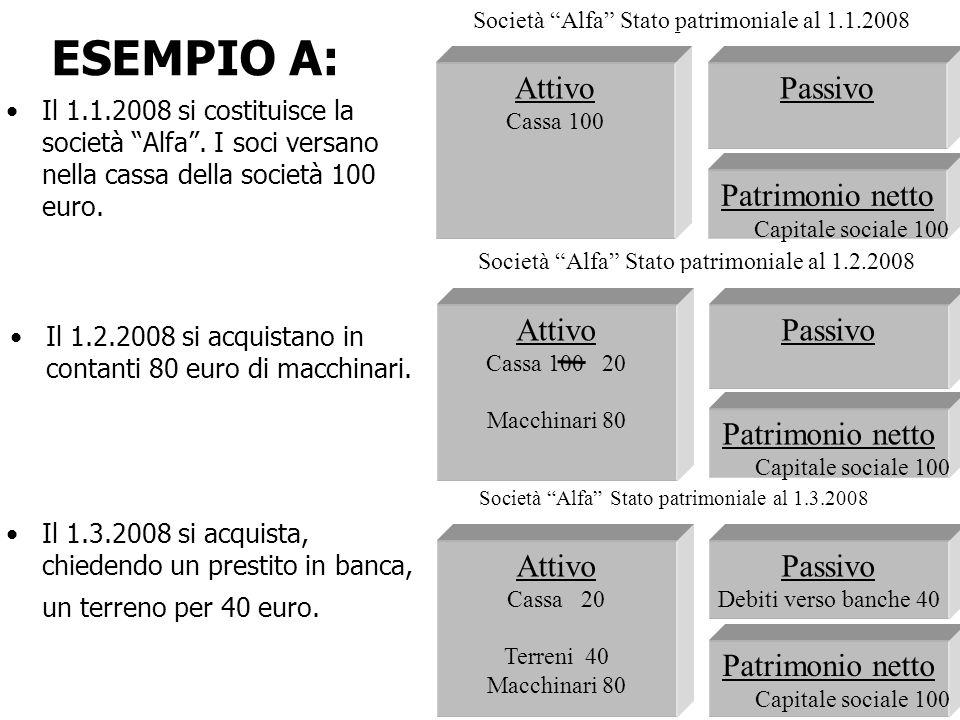 Il 1.1.2008 si costituisce la società Alfa. I soci versano nella cassa della società 100 euro. ESEMPIO A: Passivo Patrimonio netto Capitale sociale 10
