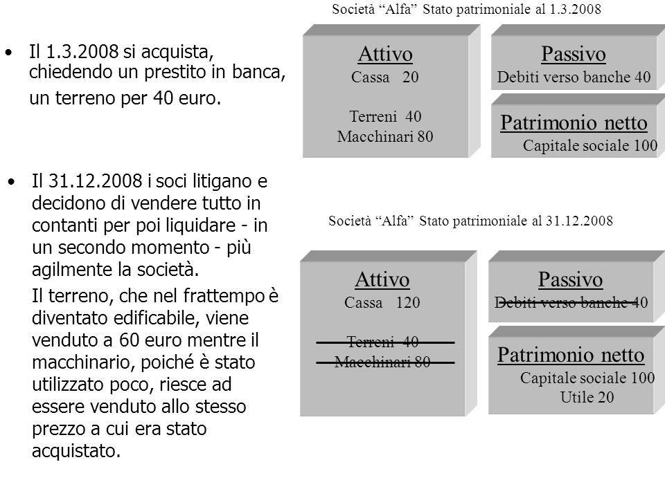 Passivo Debiti verso banche 40 Patrimonio netto Capitale sociale 100 Utile 20 Attivo Cassa 120 Terreni 40 Macchinari 80 Società Alfa Stato patrimonial