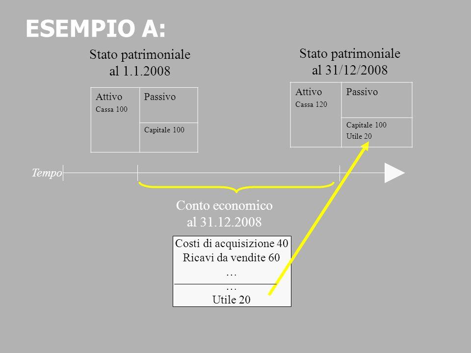 Conto economico al 31.12.2008 Tempo Costi di acquisizione 40 Ricavi da vendite 60 … Utile 20 Attivo Cassa 100 Passivo Capitale 100 Stato patrimoniale