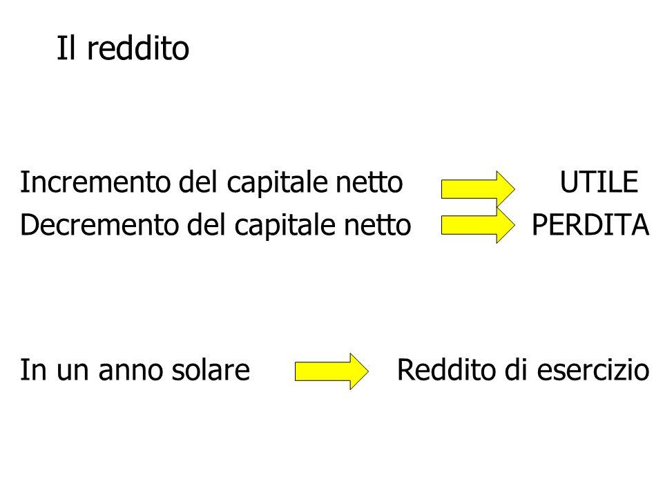 Il reddito Incremento del capitale netto UTILE Decremento del capitale netto PERDITA In un anno solare Reddito di esercizio
