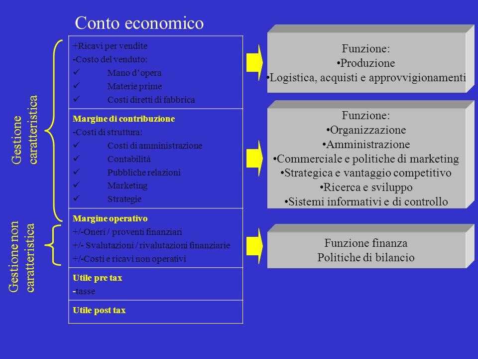 Conto economico +Ricavi per vendite -Costo del venduto: Mano dopera Materie prime Costi diretti di fabbrica Margine di contribuzione -Costi di struttu