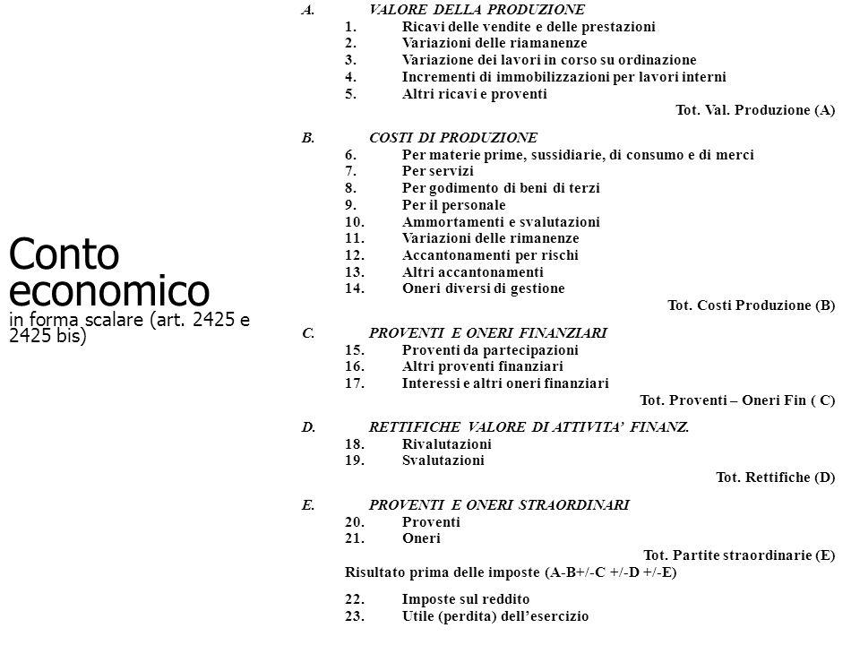 Conto economico in forma scalare (art. 2425 e 2425 bis) A.VALORE DELLA PRODUZIONE 1.Ricavi delle vendite e delle prestazioni 2.Variazioni delle riaman