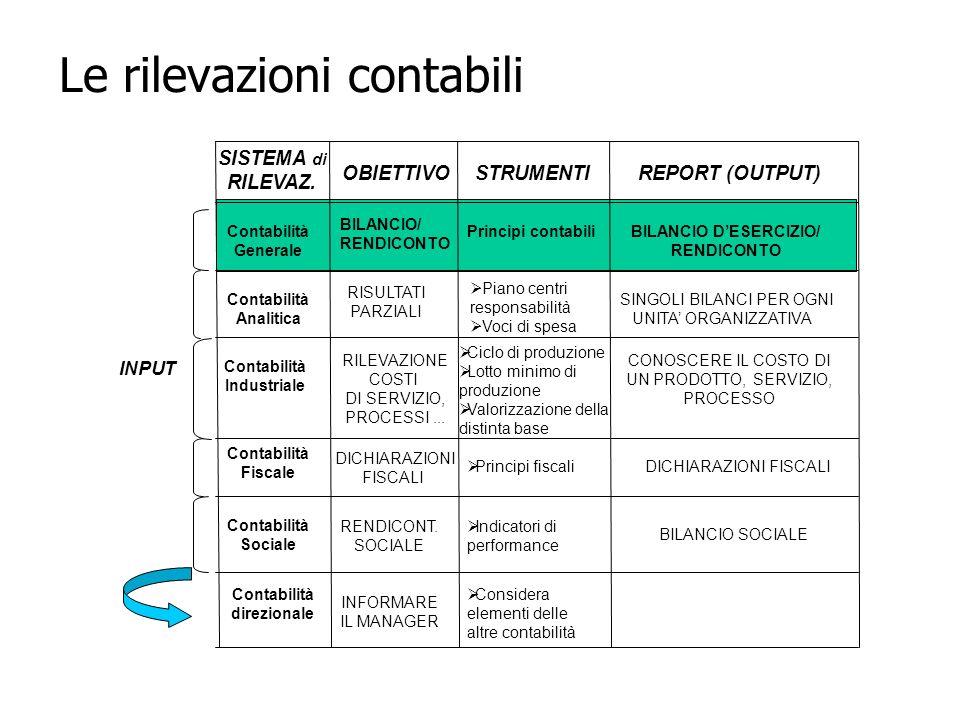 INPUT SISTEMA di RILEVAZ. OBIETTIVO STRUMENTI REPORT (OUTPUT) Contabilità Generale Contabilità Analitica Contabilità Industriale Contabilità Fiscale C