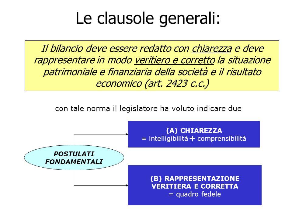 Il bilancio deve essere redatto con chiarezza e deve rappresentare in modo veritiero e corretto la situazione patrimoniale e finanziaria della società