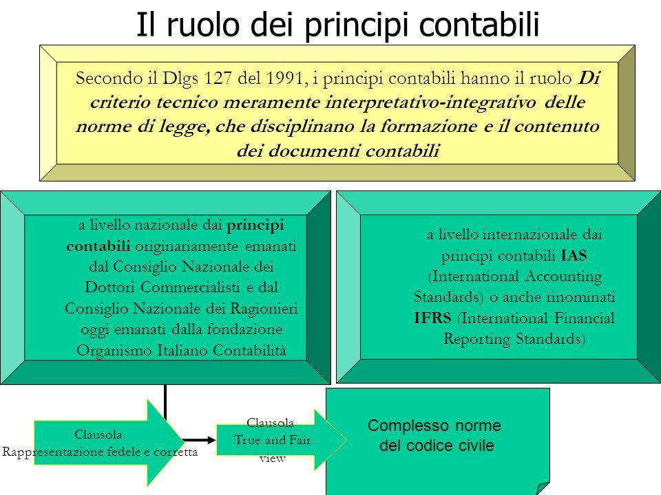 Secondo il Dlgs 127 del 1991, i principi contabili hanno il ruolo Di criterio tecnico meramente interpretativo-integrativo delle norme di legge, che d