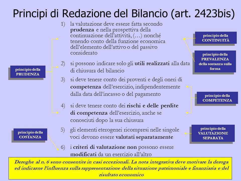 Principi di Redazione del Bilancio (art. 2423bis) principio della PRUDENZA 1) la valutazione deve essere fatta secondo prudenza e nella prospettiva de