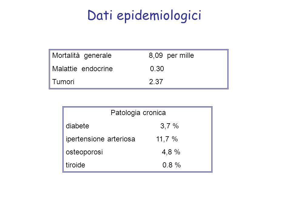 Patologia cronica diabete 3,7 % ipertensione arteriosa 11,7 % osteoporosi 4,8 % tiroide 0.8 % Mortalità generale 8,09 per mille Malattie endocrine 0.3