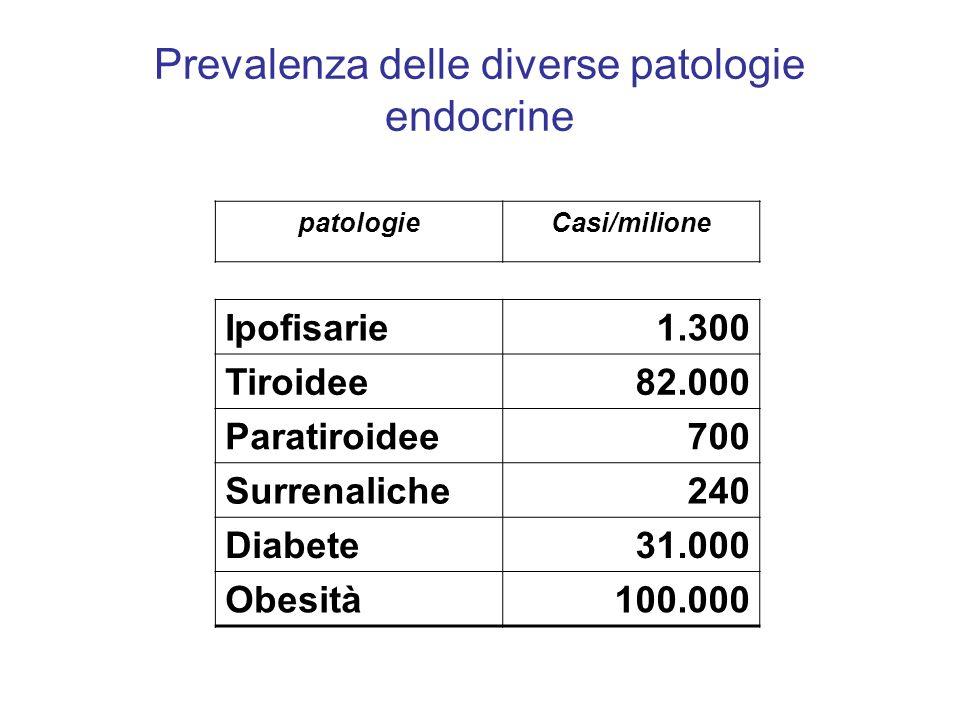 Prevalenza delle diverse patologie endocrine patologieCasi/milione Ipofisarie1.300 Tiroidee82.000 Paratiroidee700 Surrenaliche240 Diabete31.000 Obesit