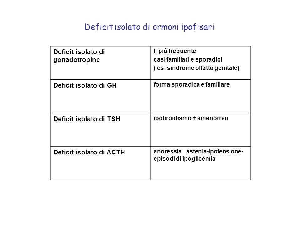 Deficit isolato di ormoni ipofisari Deficit isolato di gonadotropine Il più frequente casi familiari e sporadici ( es: sindrome olfatto genitale) Defi